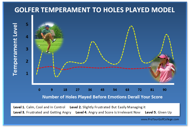 What Kind of Profile Do You Have When You Play. How Many Holes Can You Play Before You Get to Level 3 or higher?
